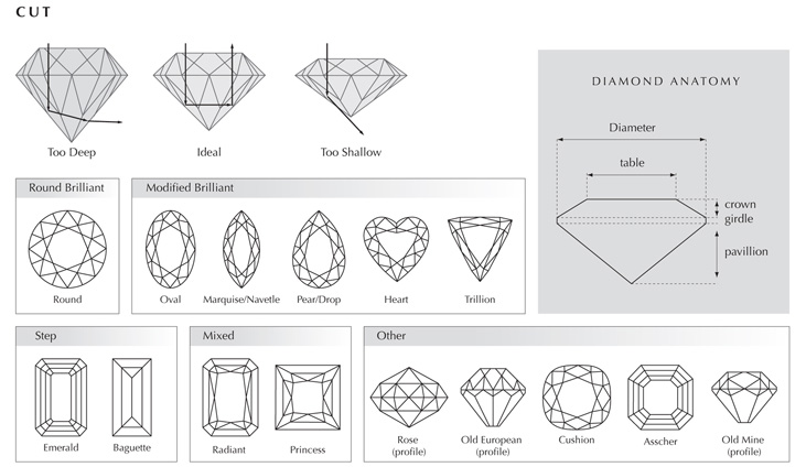a discussion on the characteristics of diamonds When teaching preschoolers shapes (diamond and triangle), it is important to make sure that they understand the basic characteristics of each of them - namely the.